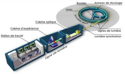 Structure of a beamline