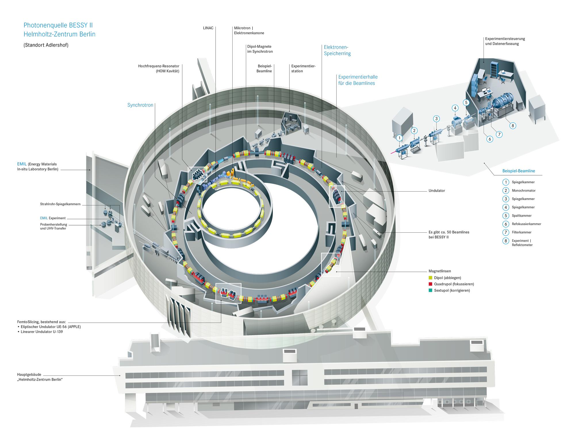hzb-infografik-bessy-2015-002_de_web